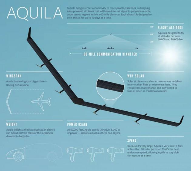 Aquila Dron Internet Gratis