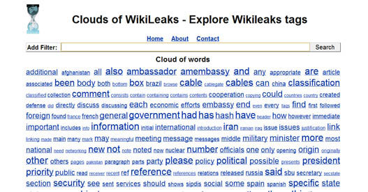 Clouds of WikiLeaks