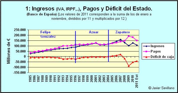 Deficit y Deuda de España
