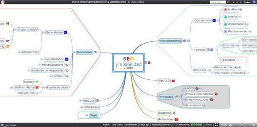 Diagrama SEO