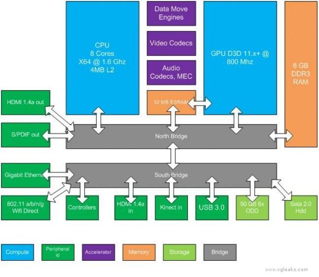 Diagrama de hardware de Durango
