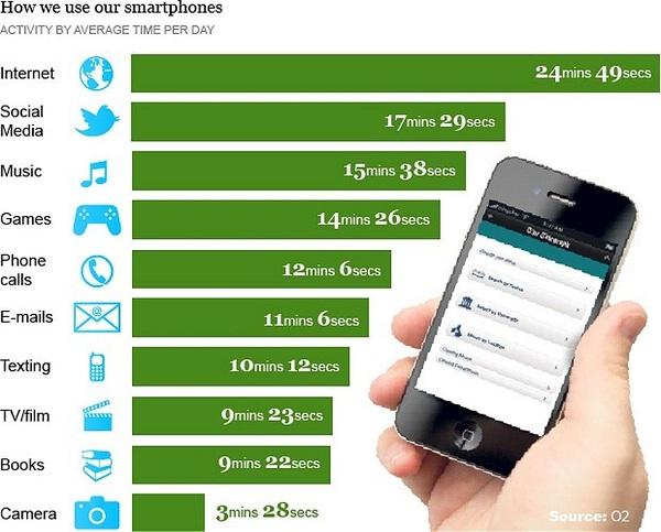 Estadísticas de uso de los smartphones 2013
