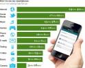 Estadísticas-de-uso-de-los-smartphones-2013