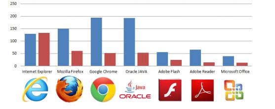 Estudio navegador más seguro