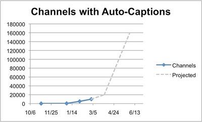 Subtítulos automáticos en Youtube