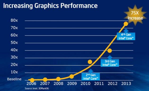 Gráficas Iris de Intel