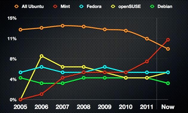 Grafica Ubuntu Linux Mint