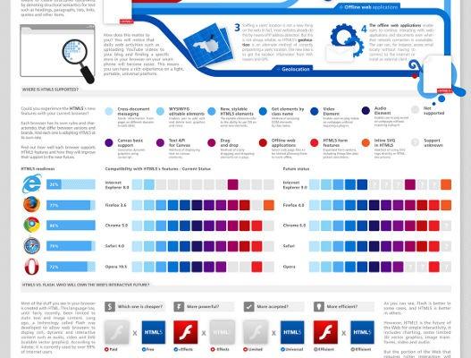 Infografía con las características de HTML5