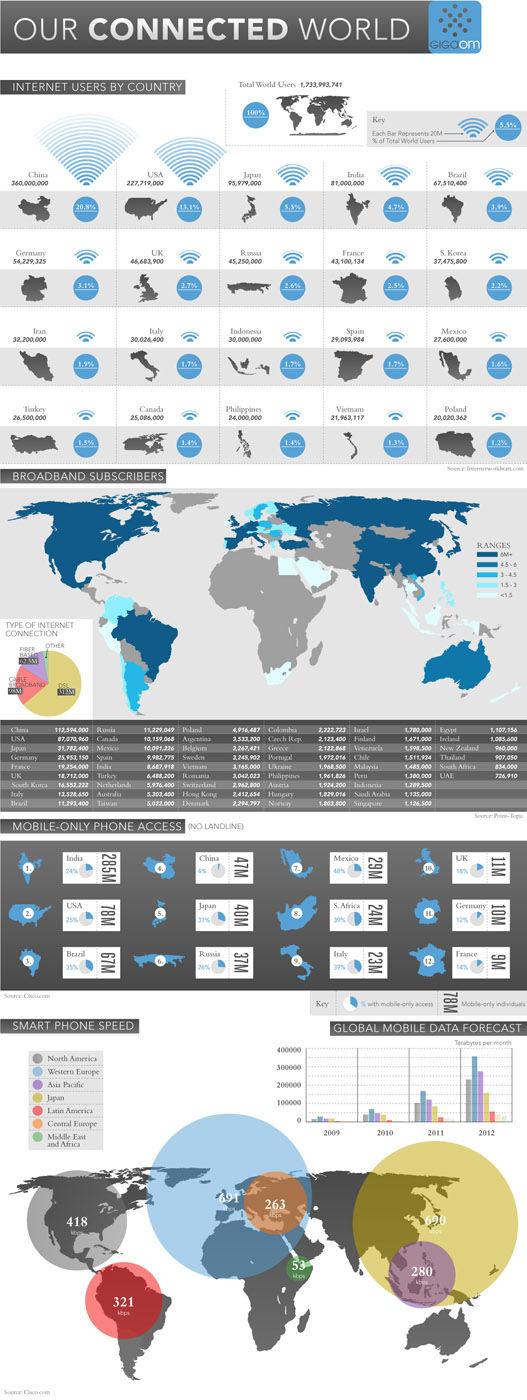 Infografia Internet en el mundo