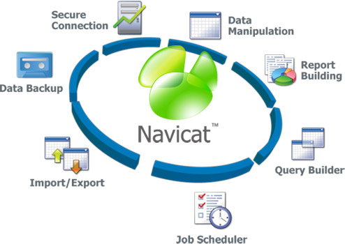 Navicat – Cliente MySQL, PostgreSQL y Oracle