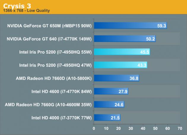 Rendimiento de Intel Grapichs en Crysis 3