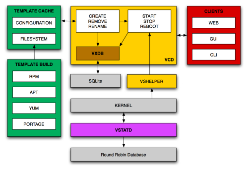 VServer, multiples servidores virtuales simultaneamente.