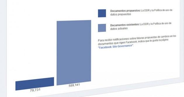 Facebook adopta las nuevas políticas y anula la votación