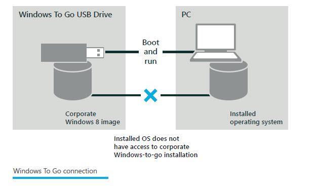 Windows To Go, Windows 8 portable