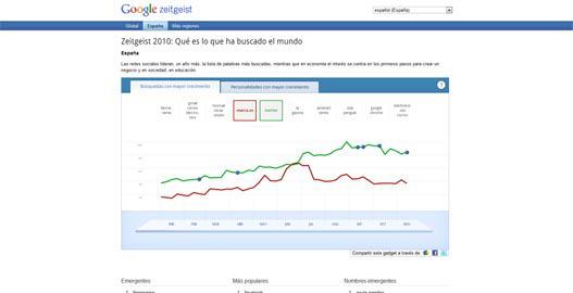 Zeitgeist 2010 Lo que el mundo busco en Google