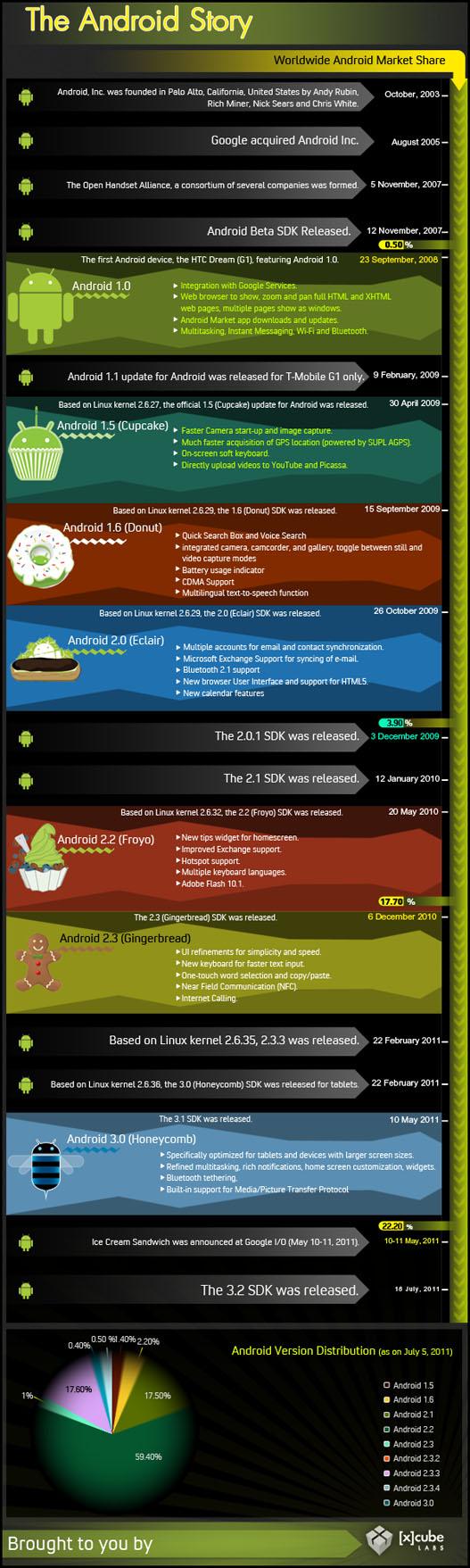 android infografia