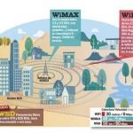 WSD – Banda ancha a 80MB a 50Km.