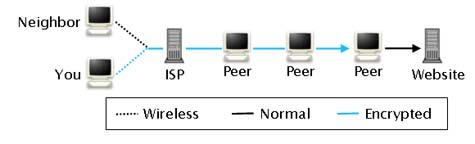 Cliente BitTorrent que convierte las conexiones en anónimas