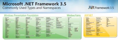 De Microsoft. NET Framework 3.5 Tipos y usos más comunes de nombres