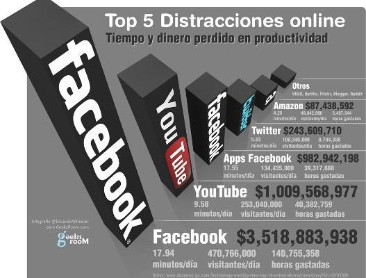 TOP 5 de las mayores distracciones online