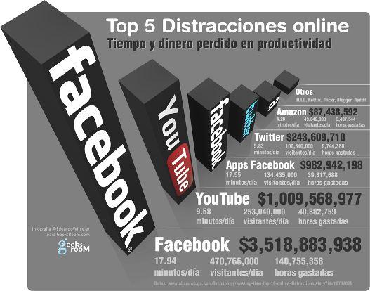 distraciones online grande