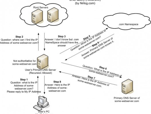 DNS públicos de Google gratis
