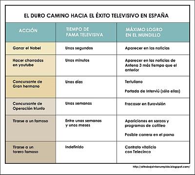¿Cómo hacerse famoso en España?