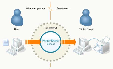 PrinterShare – Imprimir documentos remotamente.