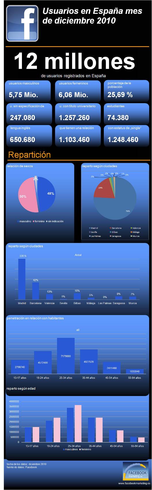 Infografia Facebook España