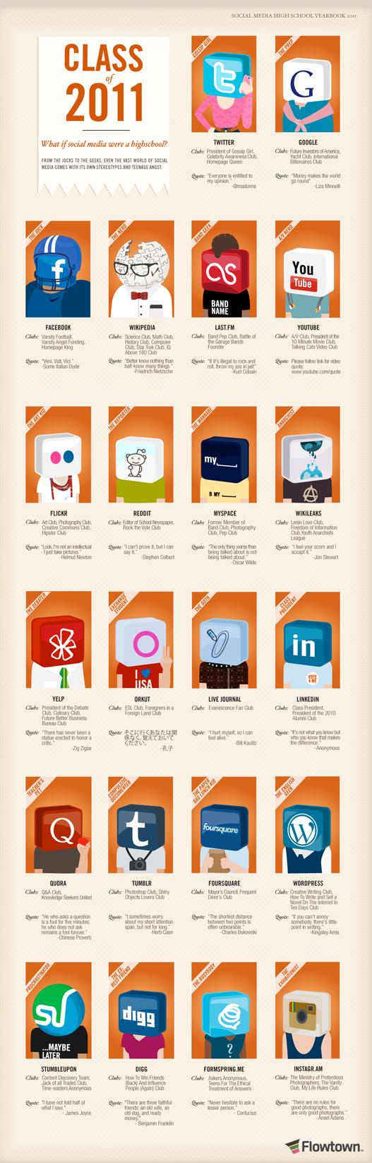 infografia redes sociales estudiantes