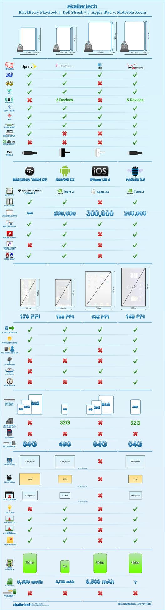 BlackBerry PlayBook Vs. Dell Streak 7 Vs. Apple iPad Vs. Motorola Xoom