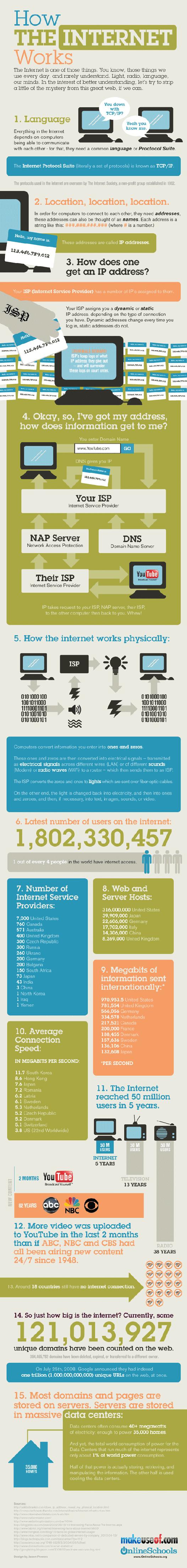 internet infographic smaller