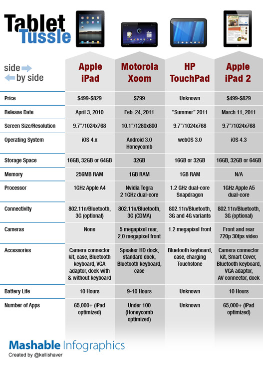 iPad 2 vs Motorola Xoom vs HP Touchpad