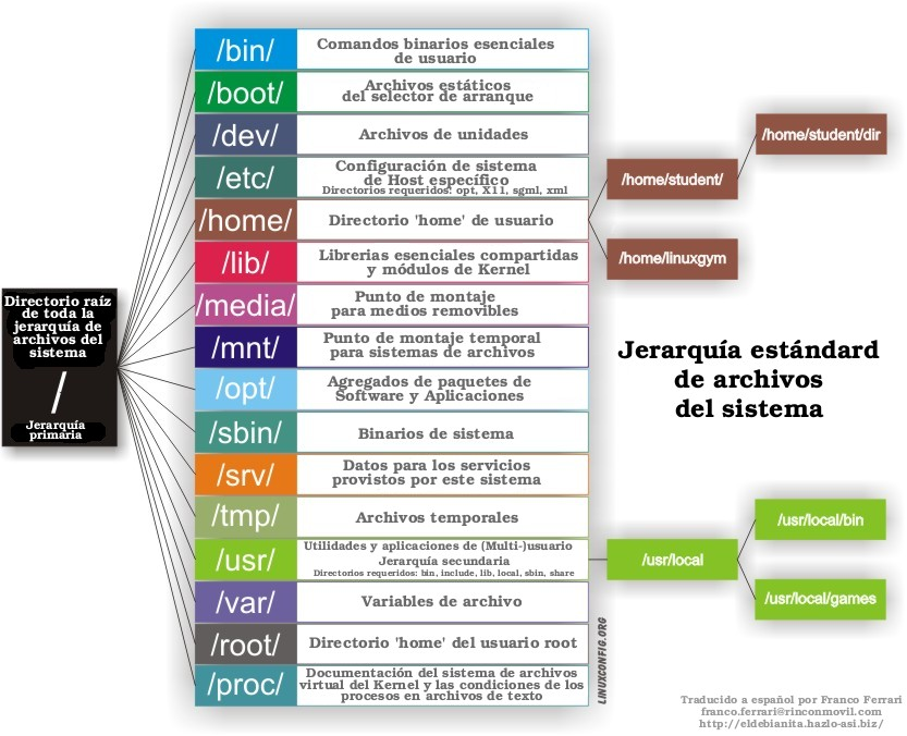 Jerarquía estándar del Sistema de Archivos de Linux