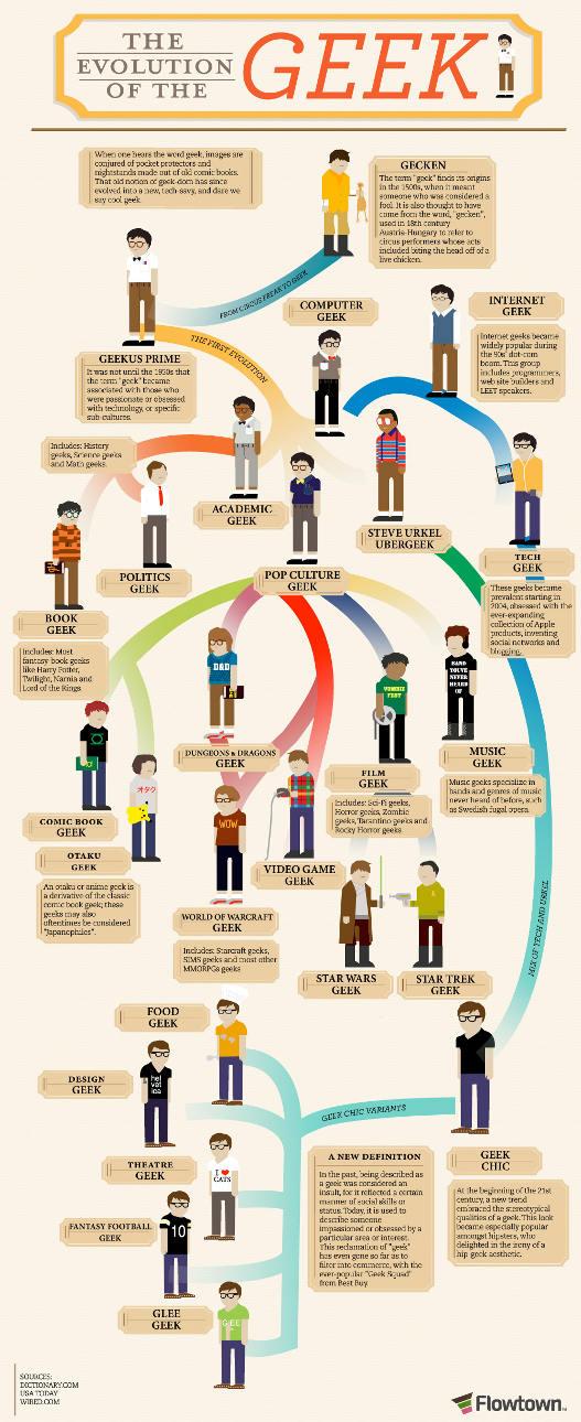 la evolución de un geek