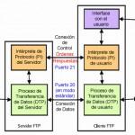 Instalar y configurar un servidor FTP en Ubuntu.