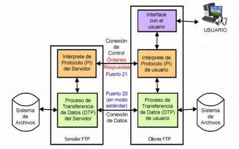 modelo ftp , vía wikipedia.