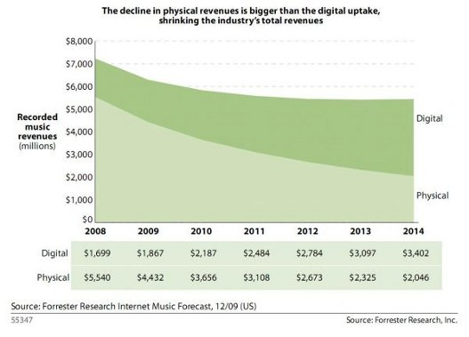 La venta de música digital superará a los CDs