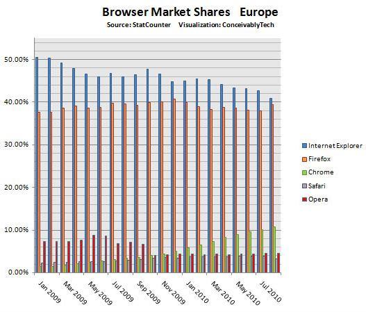 navegadores europa 2010
