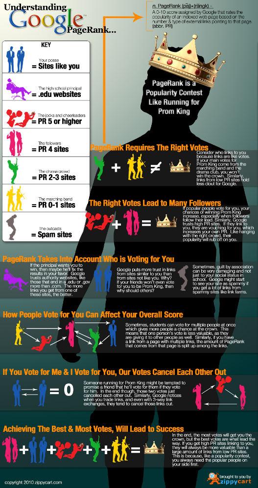 Infografía curiosa para entender el Pagerank
