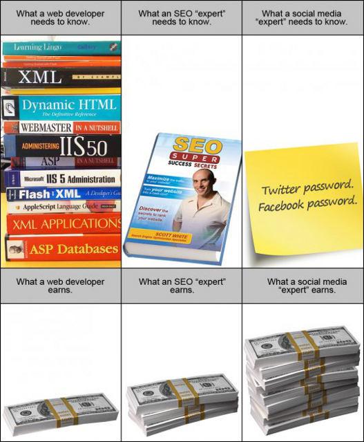 Diferencia entre ser desarrollador, SEO o experto en social media