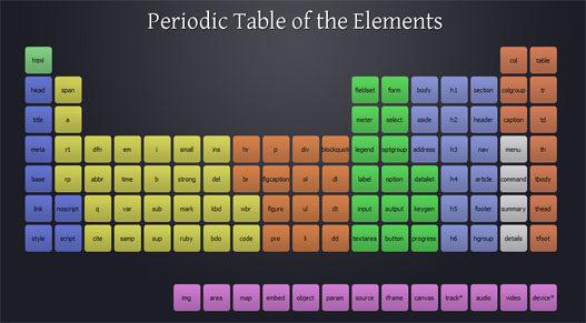 tabla periodica de html5