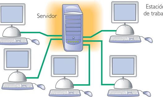 LTSP 5.2, entornos linux en redes locales.