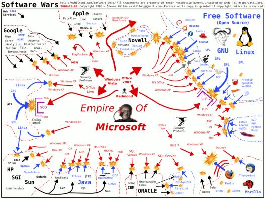 La guerra del software