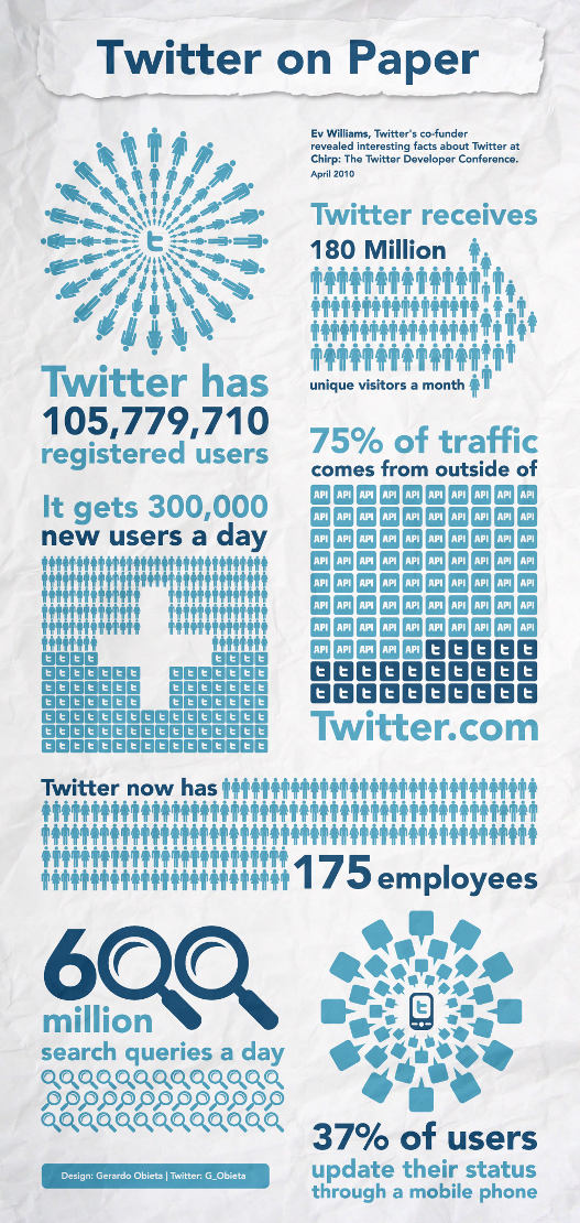 datos de twitter