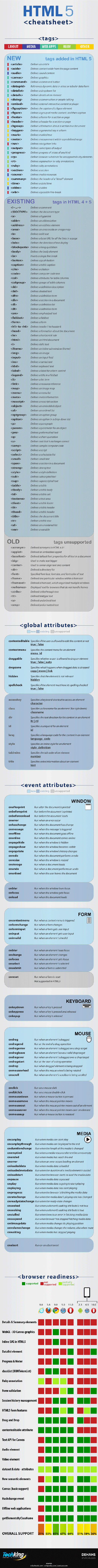 HTML5-Cheat sheet